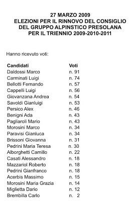 Elezioni Consiglio Direttivo GAP 2009